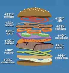 Trending Burger Toppings